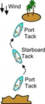 tack,sailing,boat,point,haul,reach,running,jibe,heel,scouting,point,point